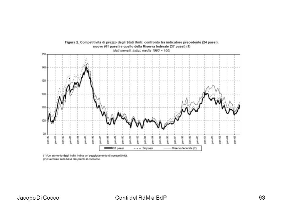 Jacopo Di Cocco Conti del RdM e BdP