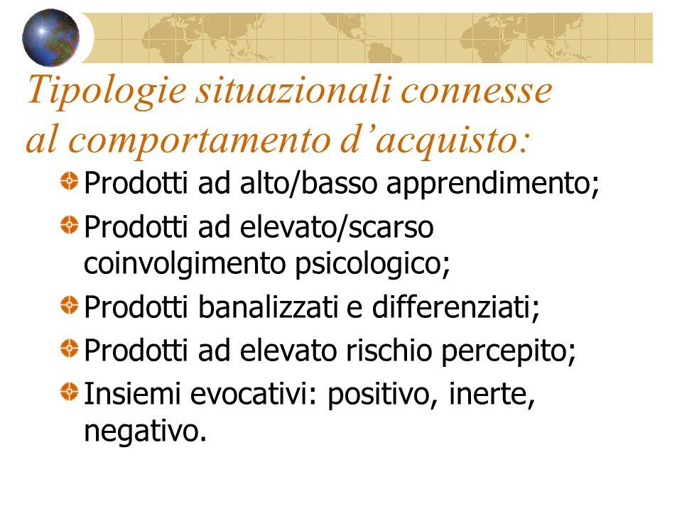 Tipologie situazionali connesse al comportamento d'acquisto: