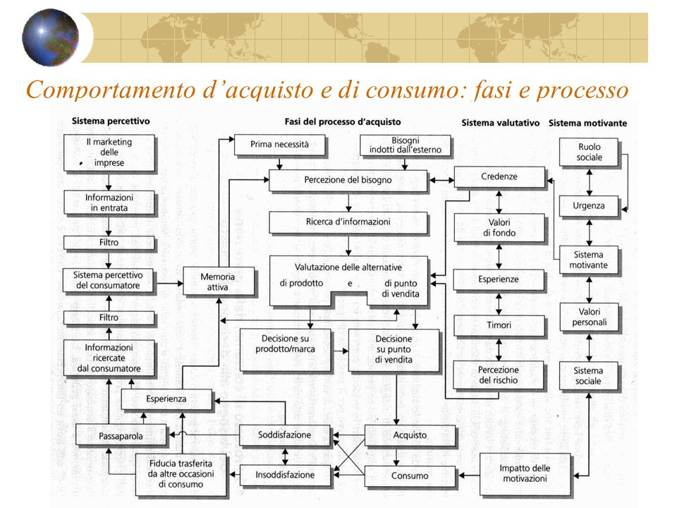 Comportamento d'acquisto e di consumo: fasi e processo