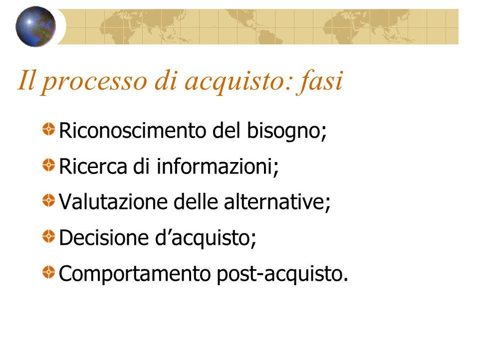 Il processo di acquisto: fasi