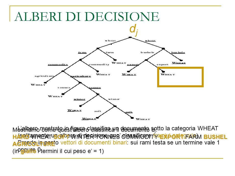 ALBERI DI DECISIONE dj. Mostriamo come quest'albero classifica il documento dj: