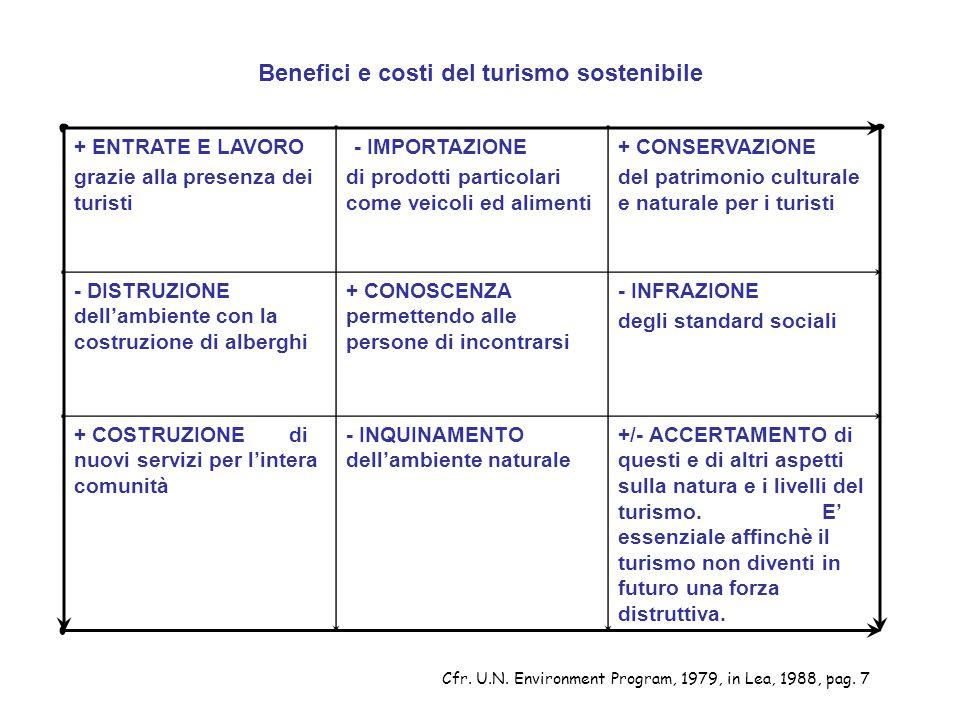 Benefici e costi del turismo sostenibile