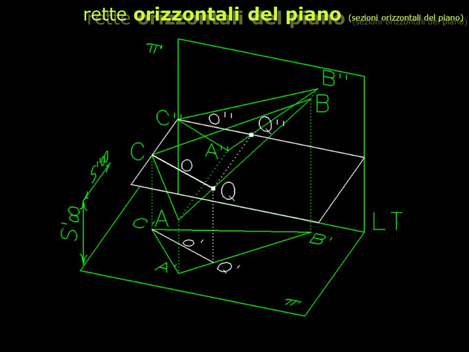 rette orizzontali del piano (sezioni orizzontali del piano)