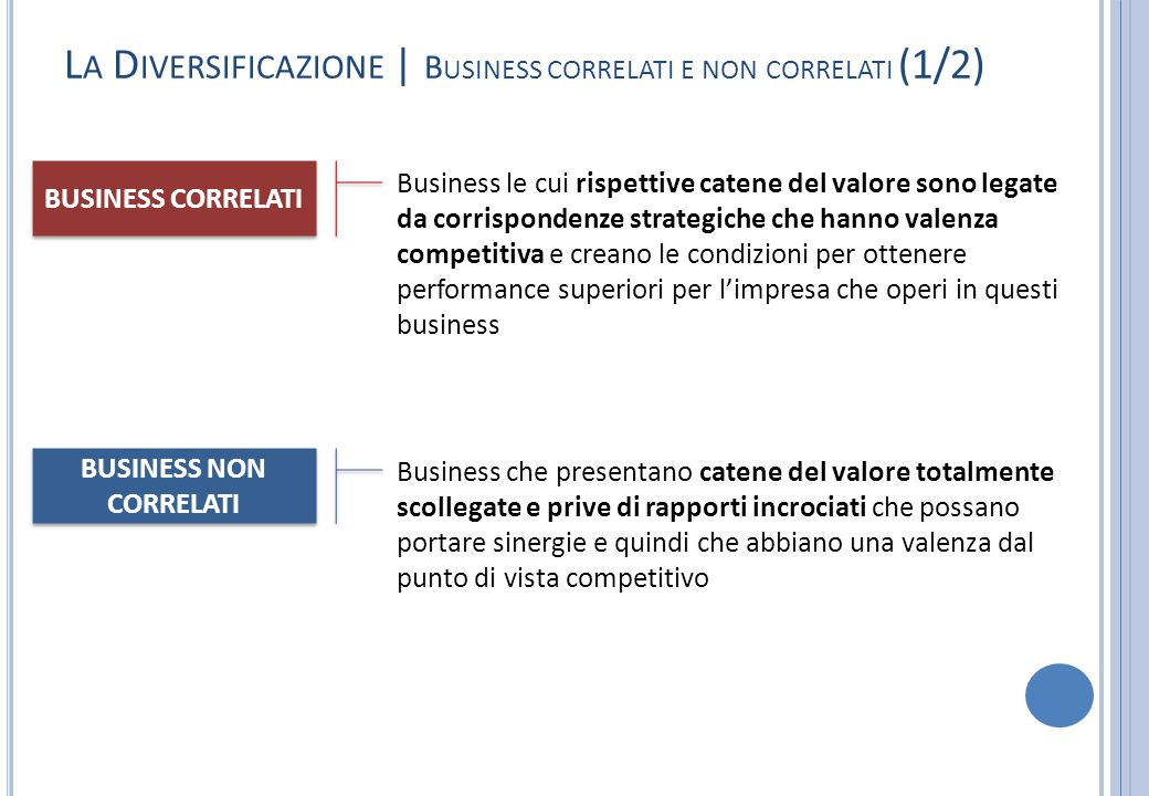 BUSINESS NON CORRELATI