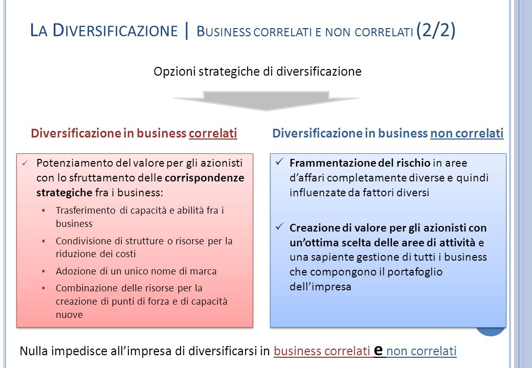 La Diversificazione | Business correlati e non correlati (2/2)