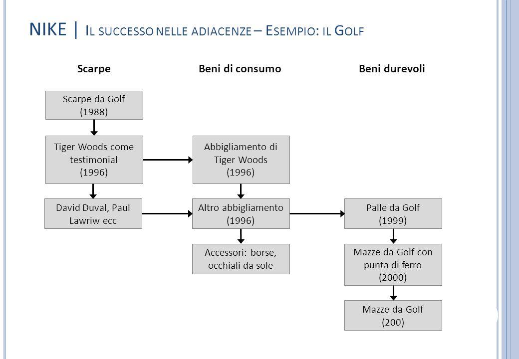 NIKE | Il successo nelle adiacenze – Esempio: il Golf