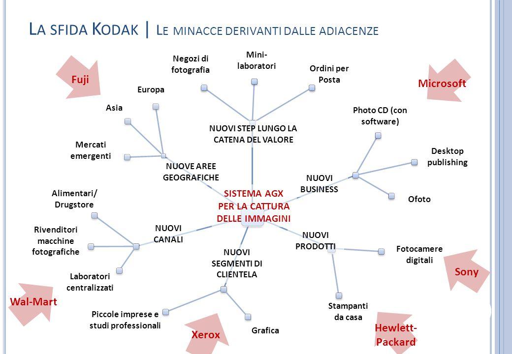 La sfida Kodak | Le minacce derivanti dalle adiacenze