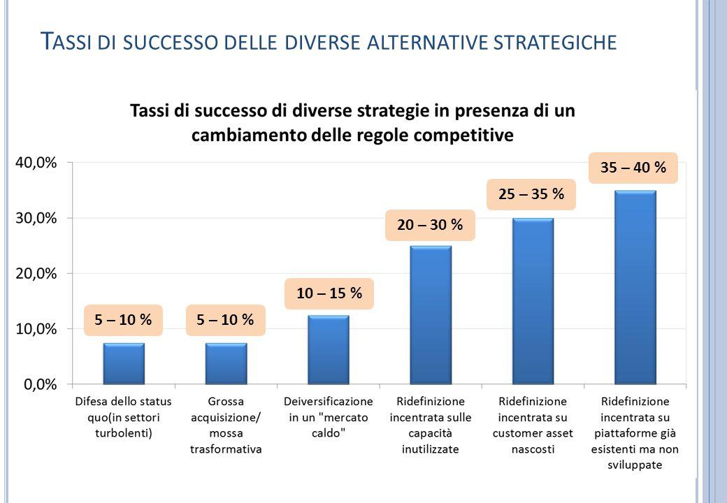 Tassi di successo delle diverse alternative strategiche