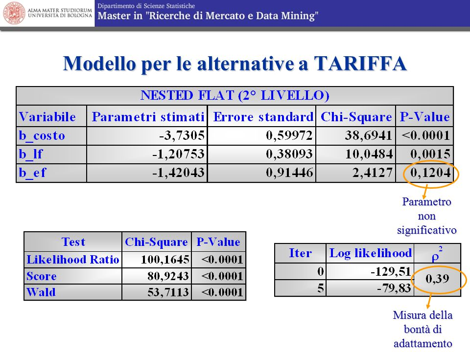 Modello per le alternative a TARIFFA