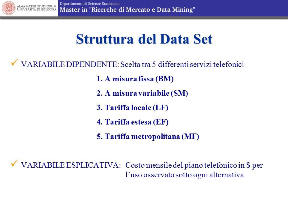 Struttura del Data Set VARIABILE DIPENDENTE: Scelta tra 5 differenti servizi telefonici. 1. A misura fissa (BM)