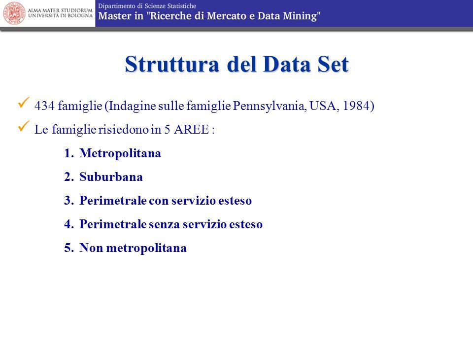 Struttura del Data Set 434 famiglie (Indagine sulle famiglie Pennsylvania, USA, 1984) Le famiglie risiedono in 5 AREE :