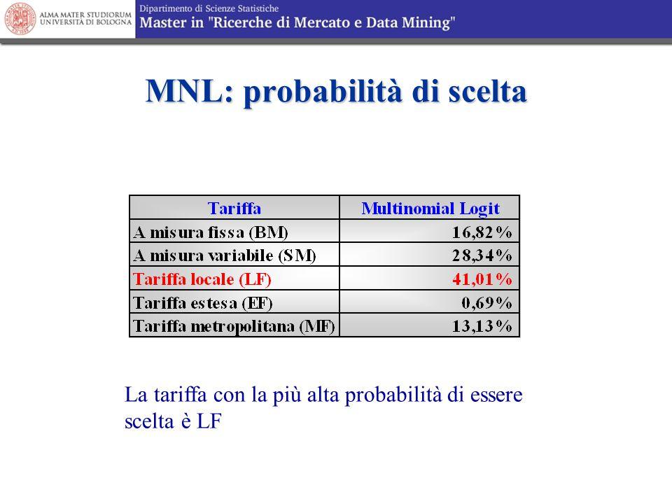 MNL: probabilità di scelta