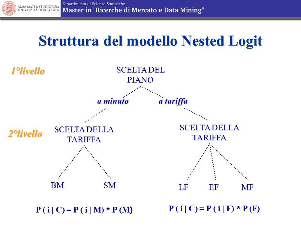 Struttura del modello Nested Logit