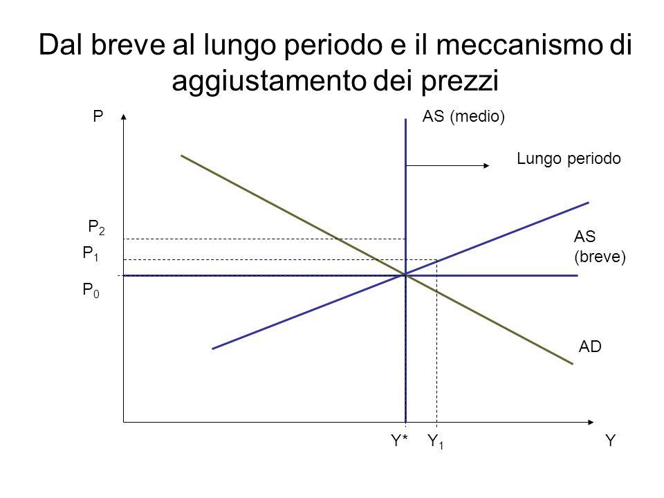Dal breve al lungo periodo e il meccanismo di aggiustamento dei prezzi