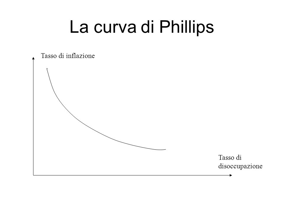 La curva di Phillips Tasso di inflazione Tasso di disoccupazione