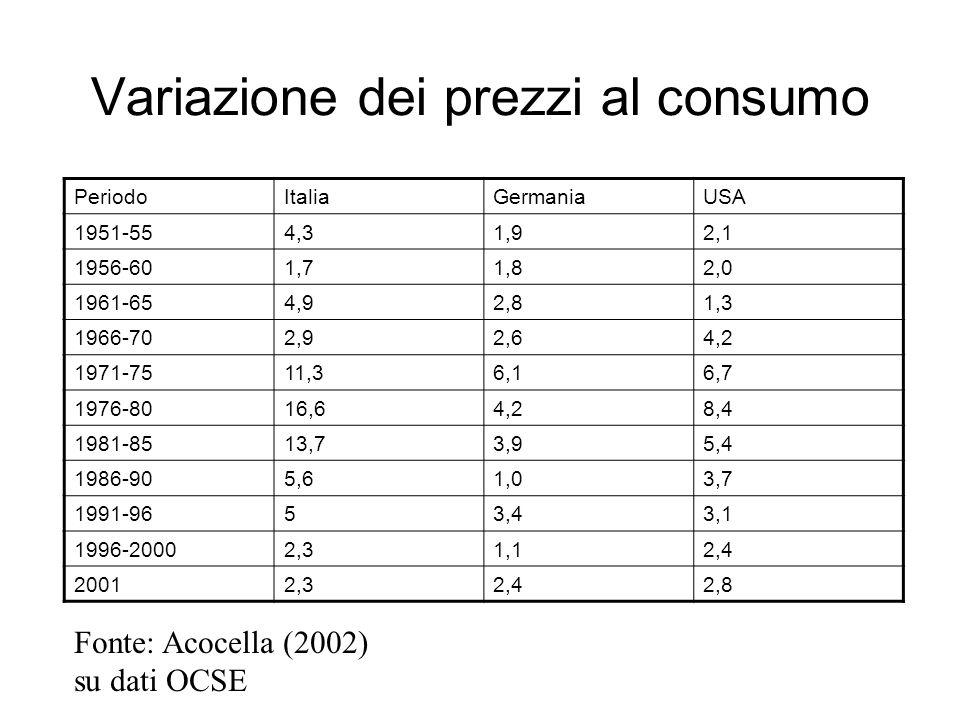 Variazione dei prezzi al consumo