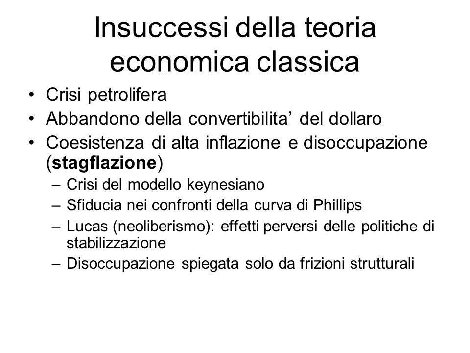 Insuccessi della teoria economica classica