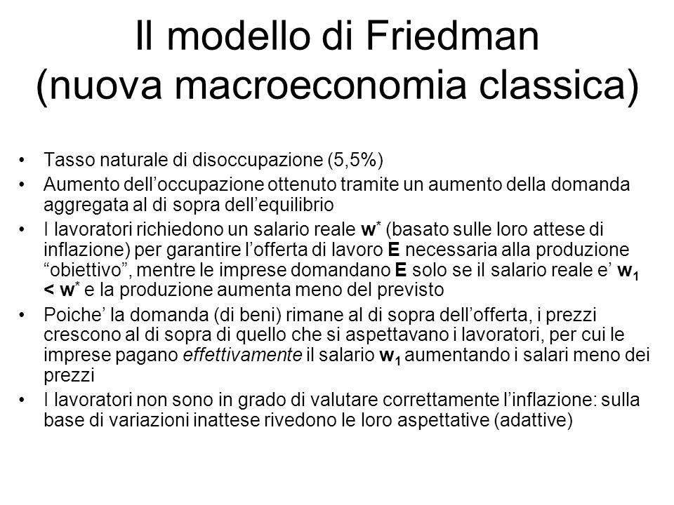 Il modello di Friedman (nuova macroeconomia classica)