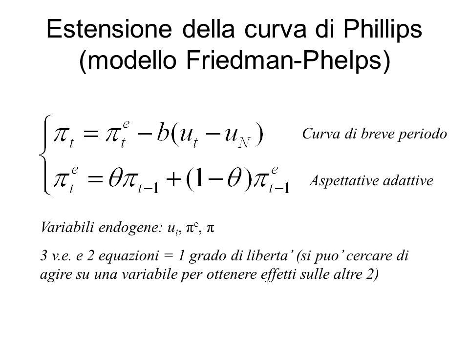 Estensione della curva di Phillips (modello Friedman-Phelps)