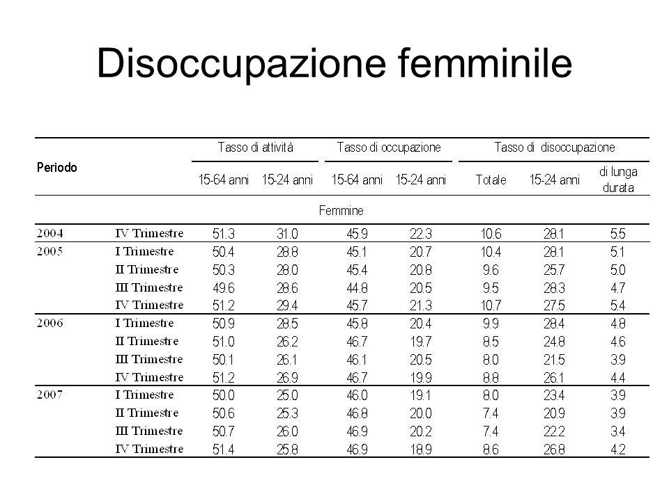 Disoccupazione femminile