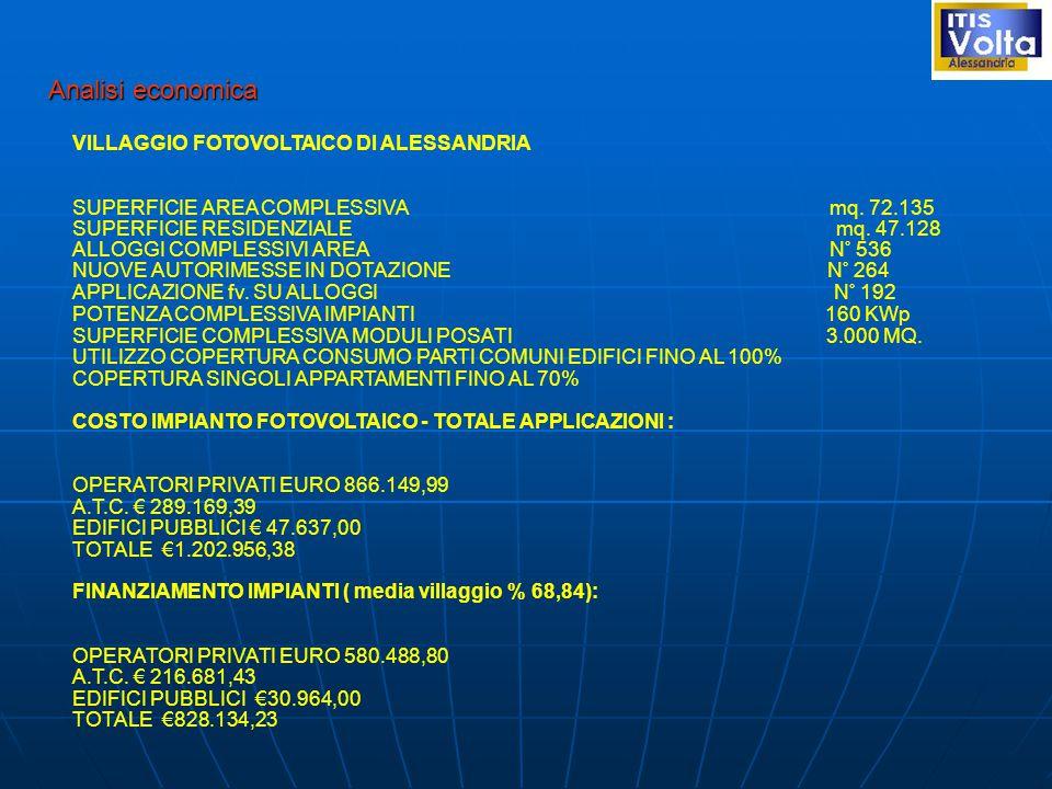 Analisi economica VILLAGGIO FOTOVOLTAICO DI ALESSANDRIA