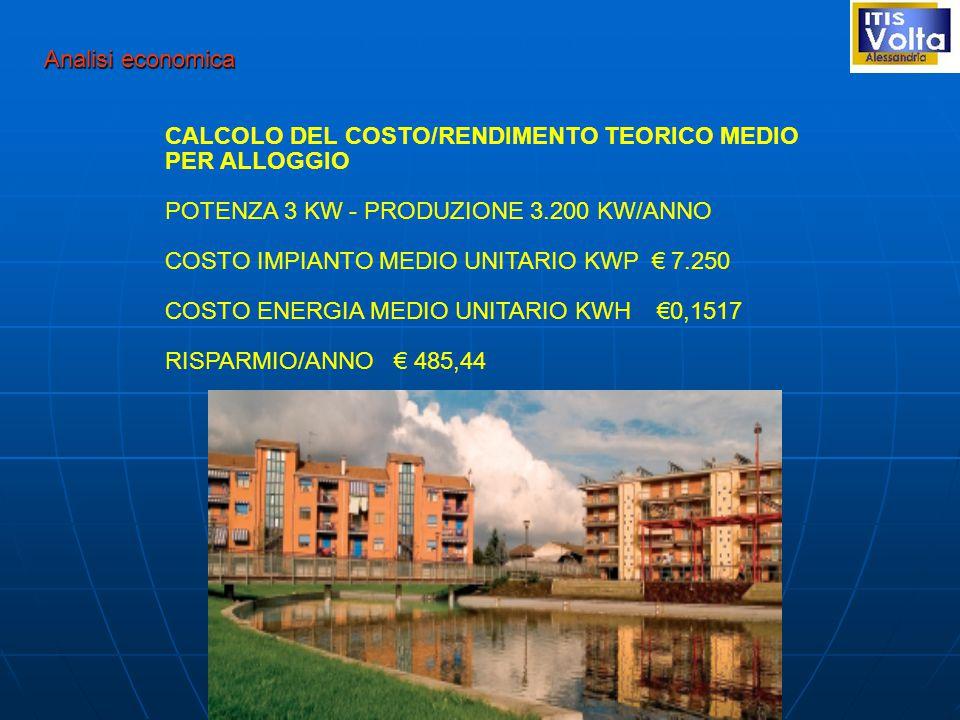 Analisi economica CALCOLO DEL COSTO/RENDIMENTO TEORICO MEDIO. PER ALLOGGIO. POTENZA 3 KW - PRODUZIONE 3.200 KW/ANNO.