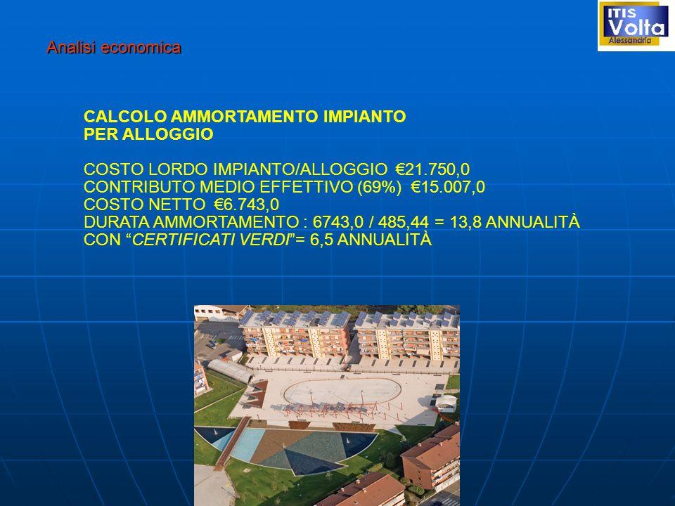 Analisi economica CALCOLO AMMORTAMENTO IMPIANTO. PER ALLOGGIO. COSTO LORDO IMPIANTO/ALLOGGIO €21.750,0.