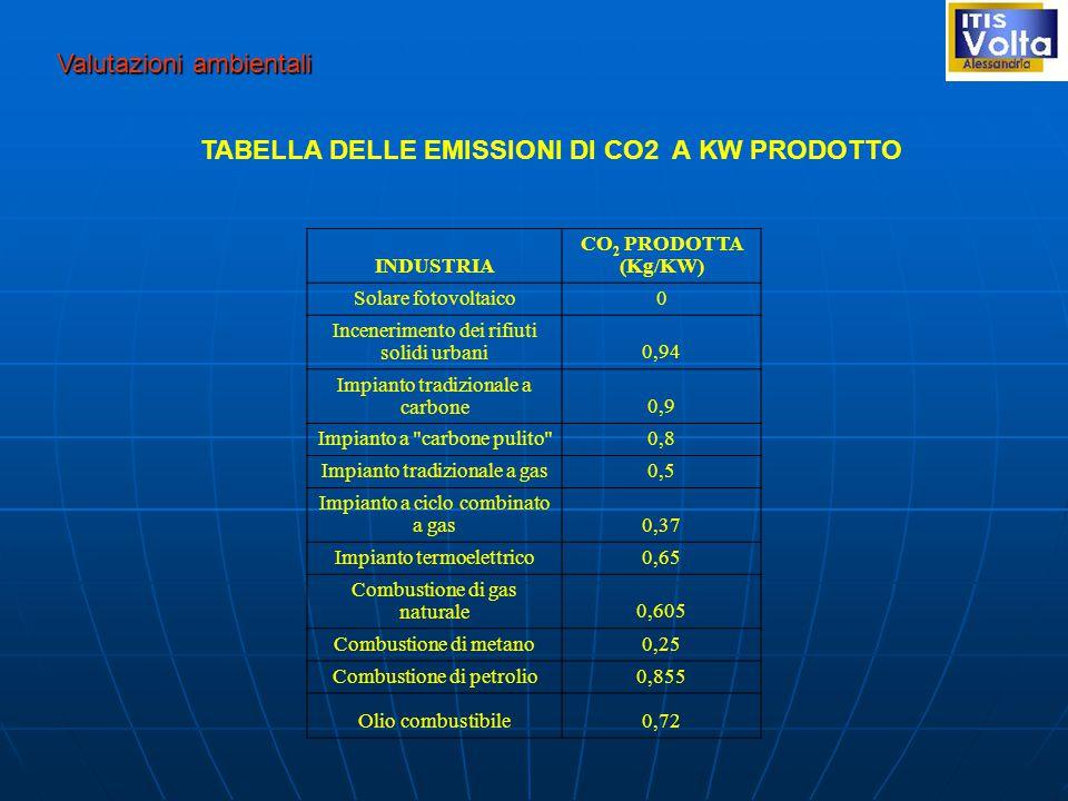 Valutazioni ambientali