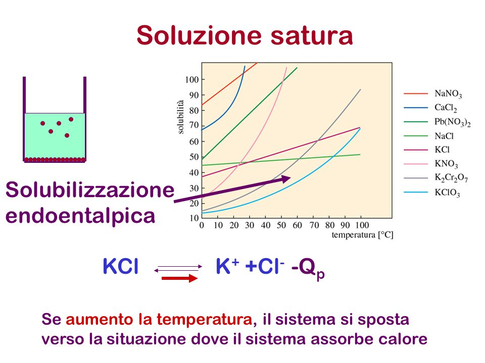 Soluzione satura Solubilizzazione endoentalpica KCl K+ +Cl- -Qp