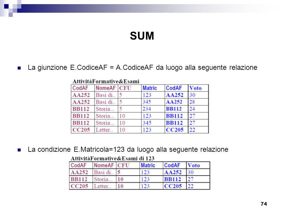 SUM La giunzione E.CodiceAF = A.CodiceAF da luogo alla seguente relazione.