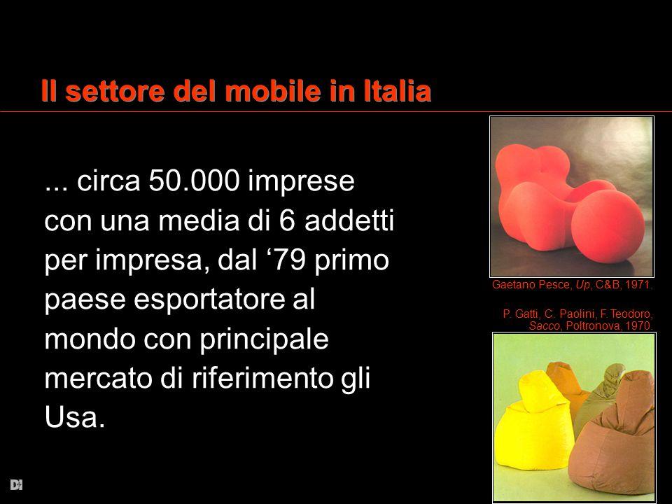 Il settore del mobile in Italia