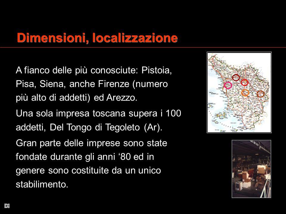 Dimensioni, localizzazione