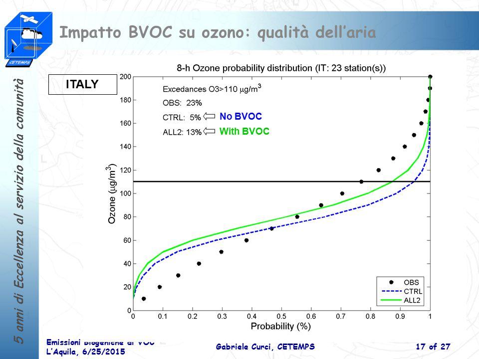 Impatto BVOC su ozono: qualità dell'aria