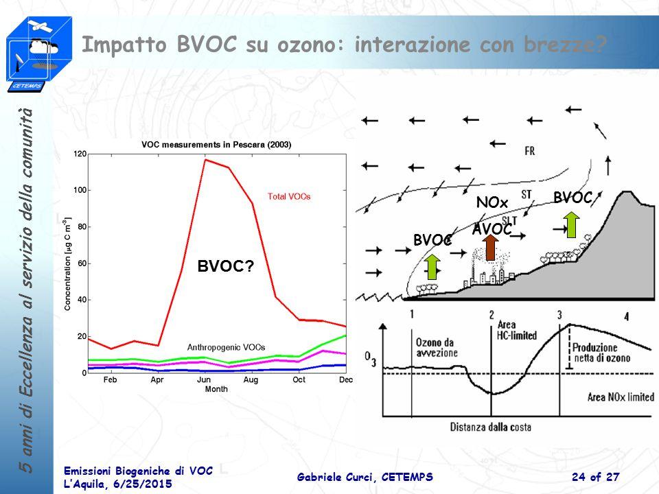 Impatto BVOC su ozono: interazione con brezze