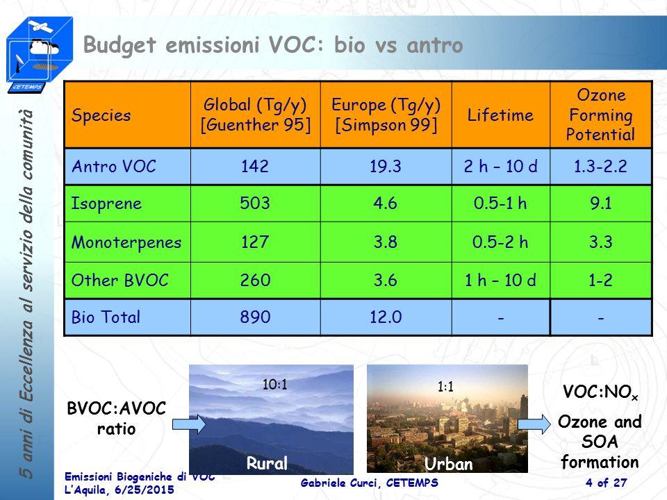 Budget emissioni VOC: bio vs antro