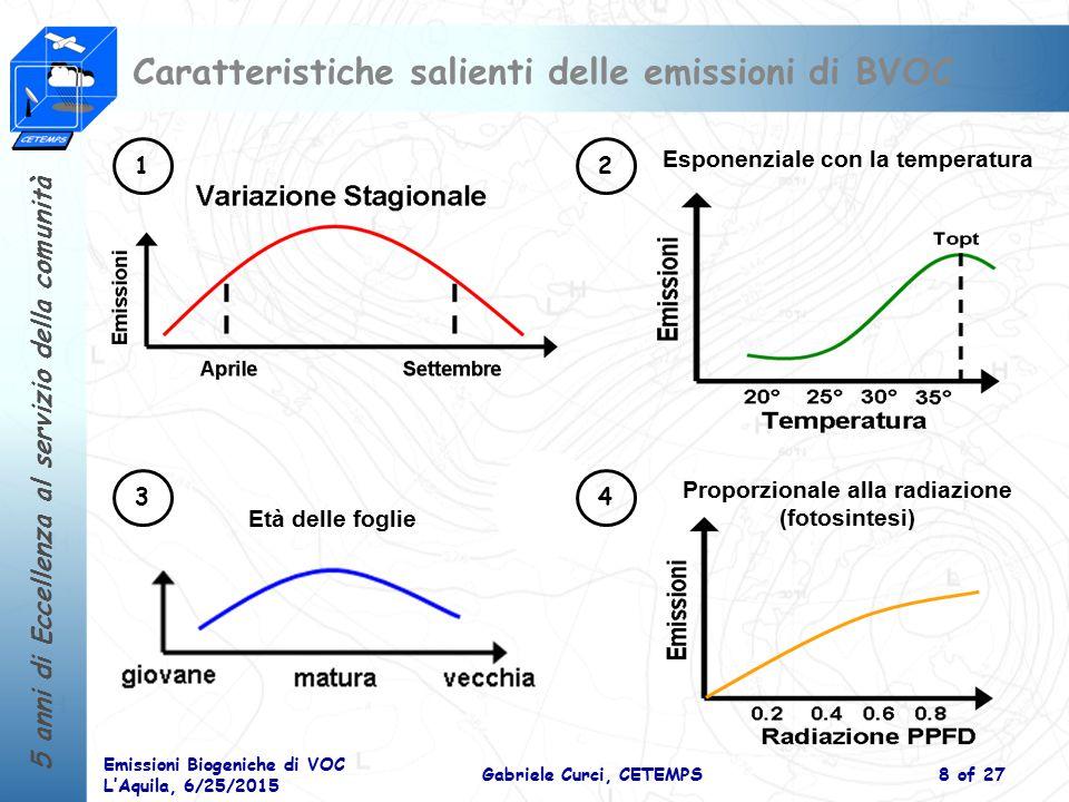 Caratteristiche salienti delle emissioni di BVOC