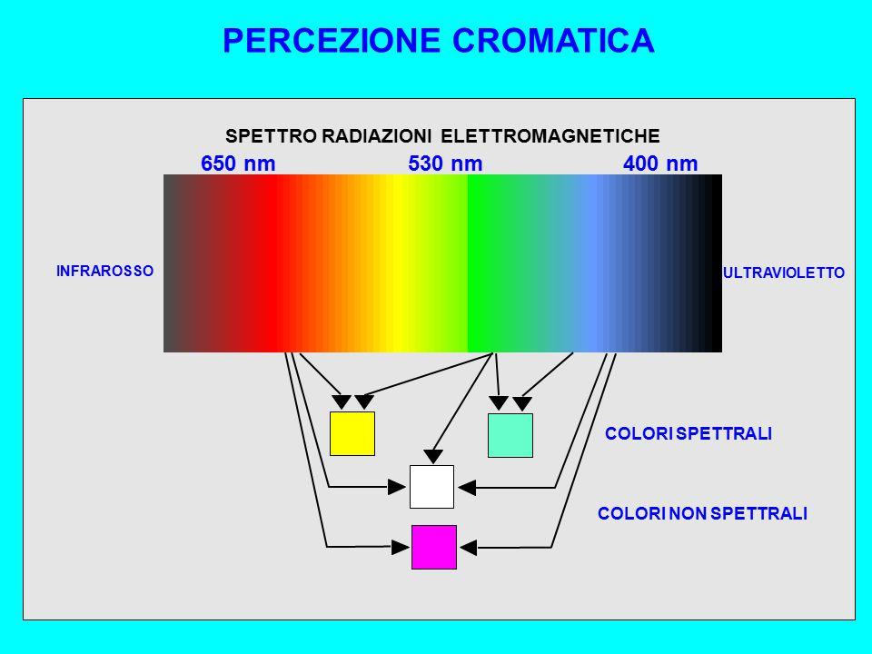SPETTRO RADIAZIONI ELETTROMAGNETICHE