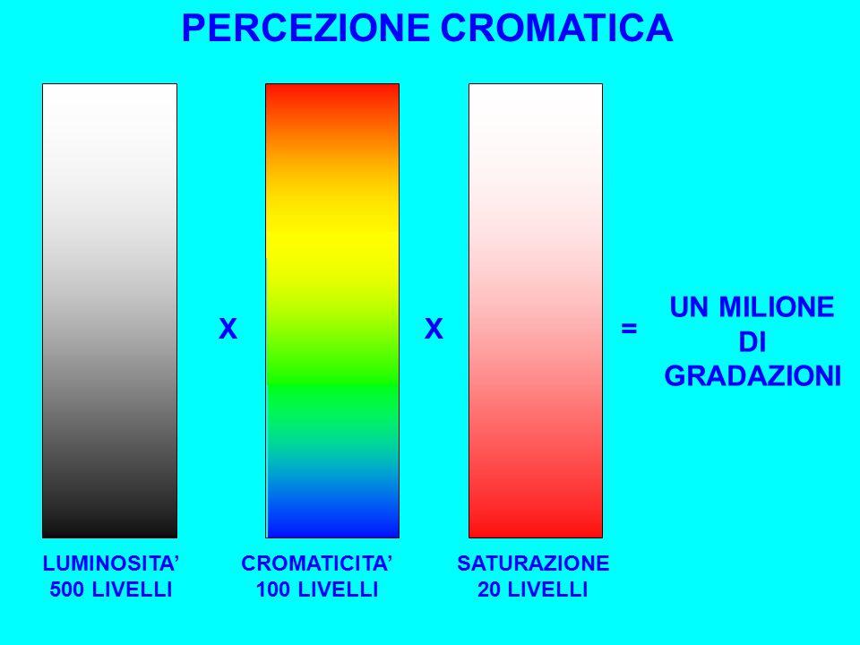 PERCEZIONE CROMATICA UN MILIONE DI GRADAZIONI X X = LUMINOSITA'
