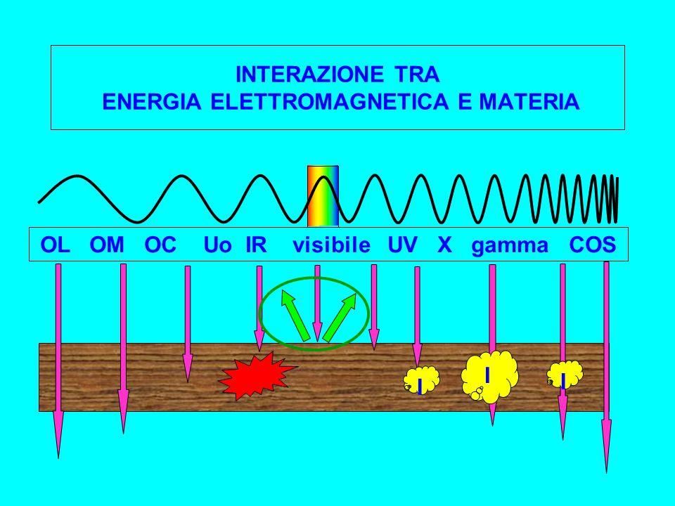 INTERAZIONE TRA ENERGIA ELETTROMAGNETICA E MATERIA