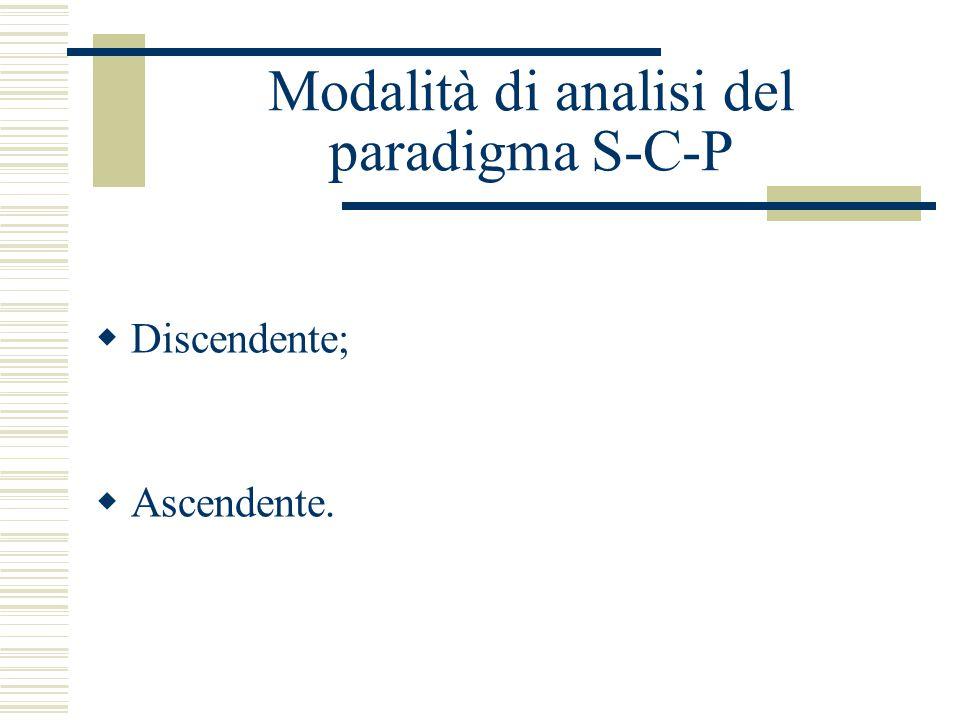 Modalità di analisi del paradigma S-C-P
