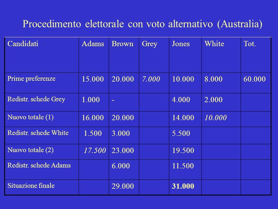 Procedimento elettorale con voto alternativo (Australia)