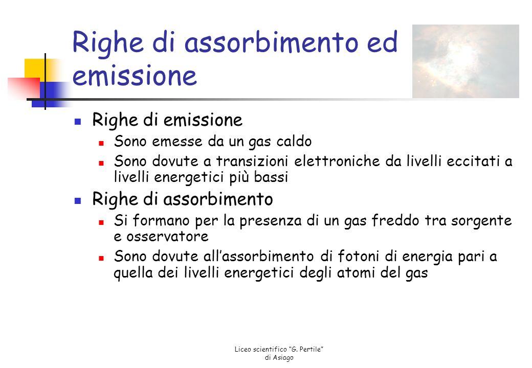 Righe di assorbimento ed emissione
