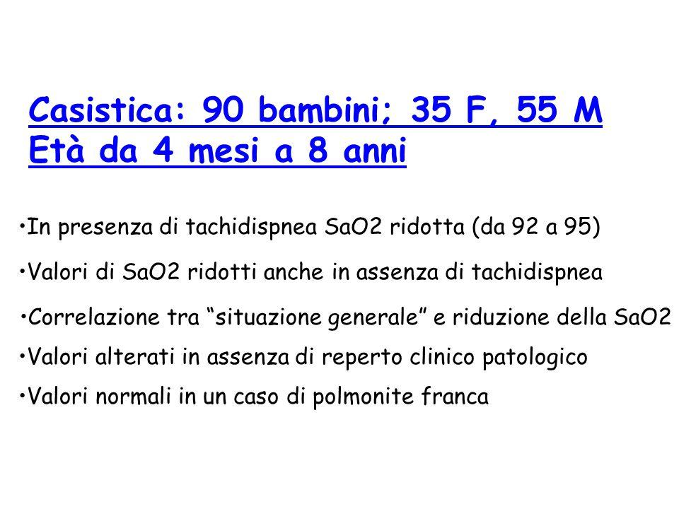 Casistica: 90 bambini; 35 F, 55 M Età da 4 mesi a 8 anni