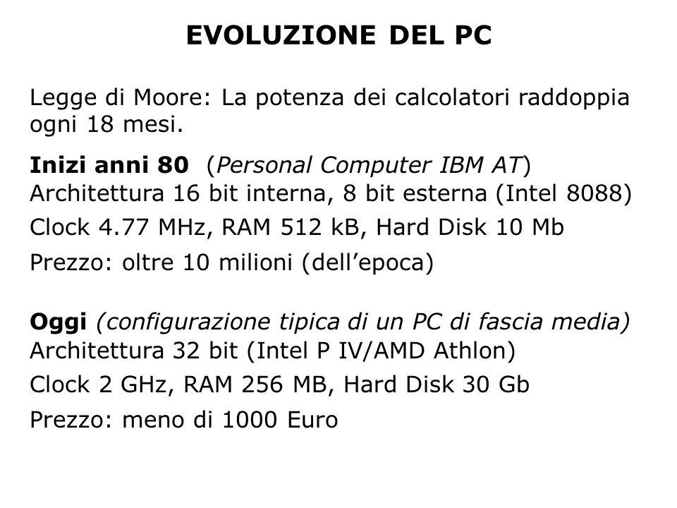 EVOLUZIONE DEL PC Legge di Moore: La potenza dei calcolatori raddoppia ogni 18 mesi. Inizi anni 80 (Personal Computer IBM AT)
