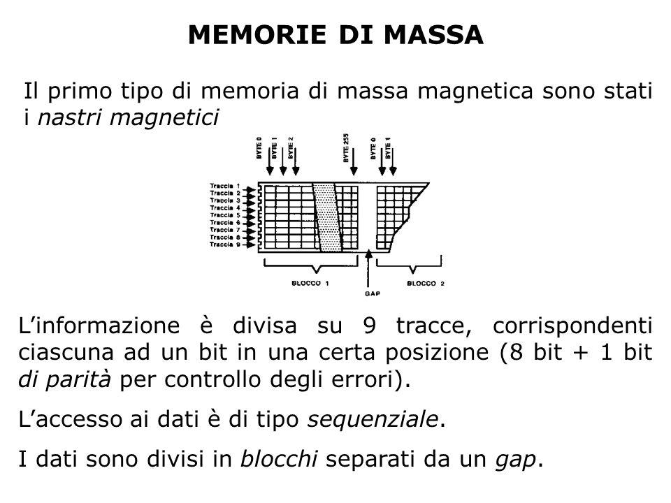 MEMORIE DI MASSA Il primo tipo di memoria di massa magnetica sono stati i nastri magnetici.