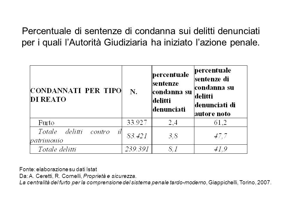 Percentuale di sentenze di condanna sui delitti denunciati per i quali l'Autorità Giudiziaria ha iniziato l'azione penale.