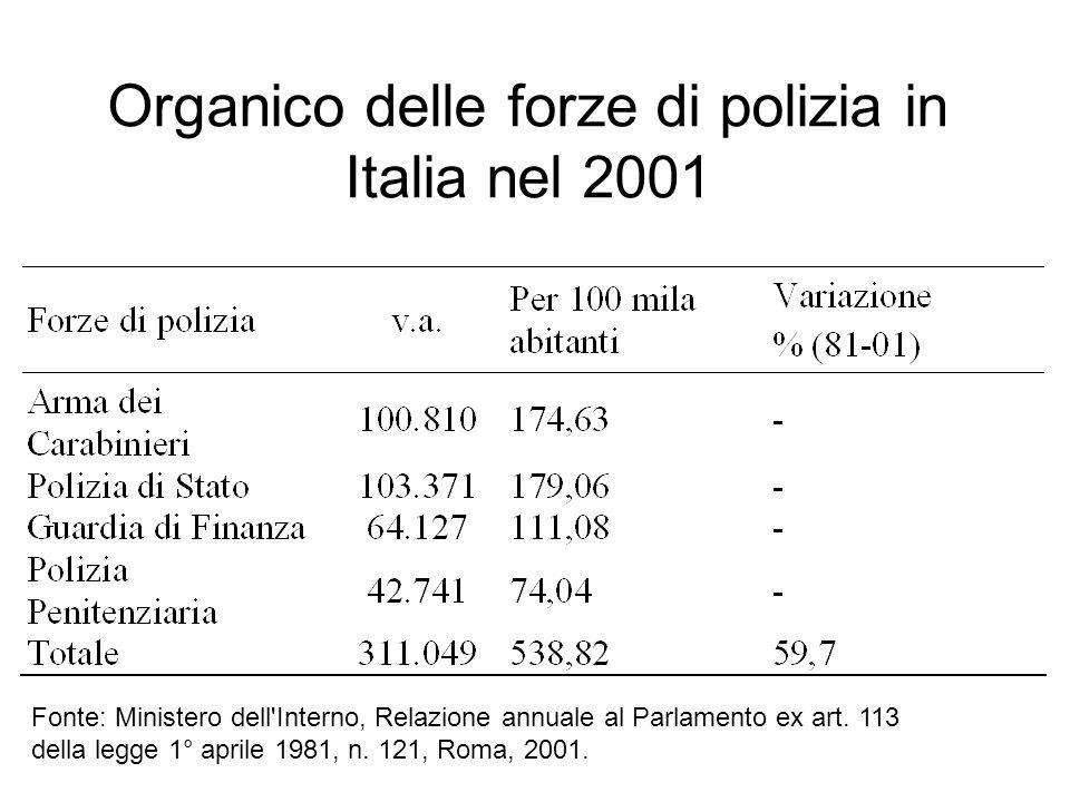 Organico delle forze di polizia in Italia nel 2001