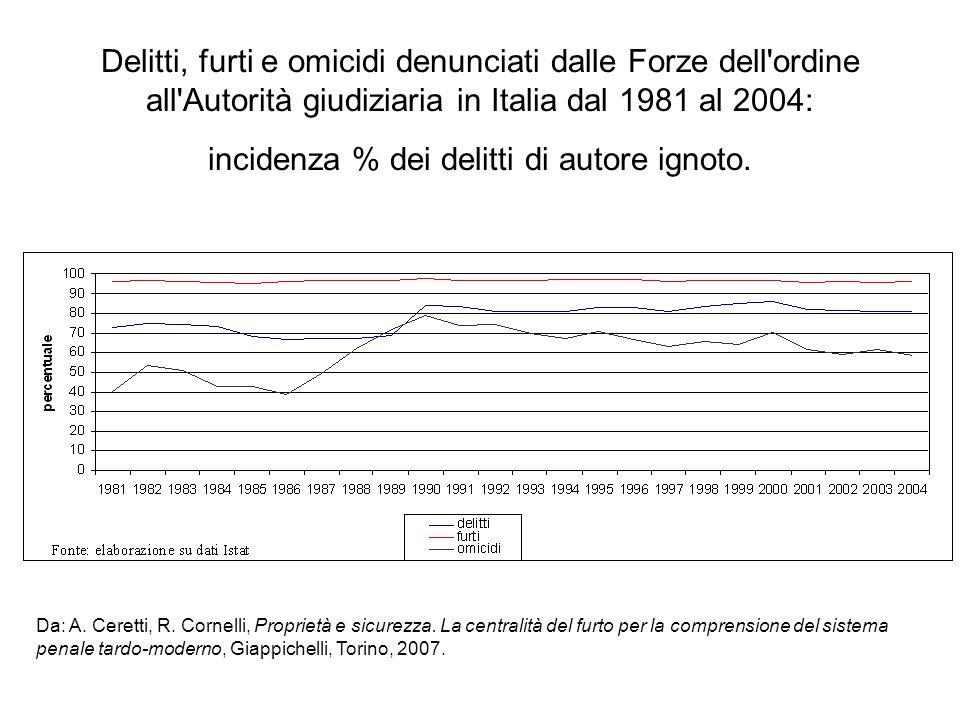 Delitti, furti e omicidi denunciati dalle Forze dell ordine all Autorità giudiziaria in Italia dal 1981 al 2004: incidenza % dei delitti di autore ignoto.