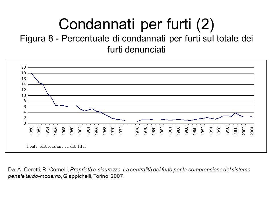 Condannati per furti (2) Figura 8 - Percentuale di condannati per furti sul totale dei furti denunciati