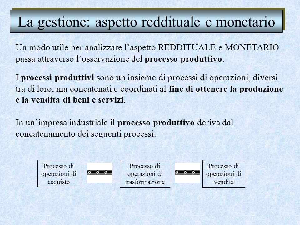La gestione: aspetto reddituale e monetario